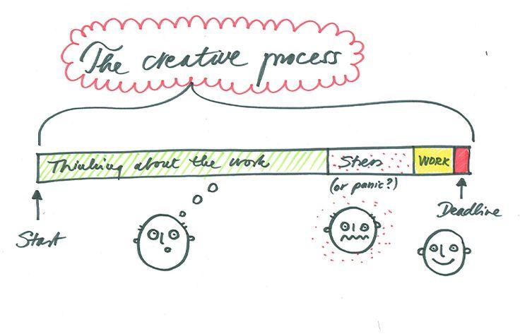creative-process