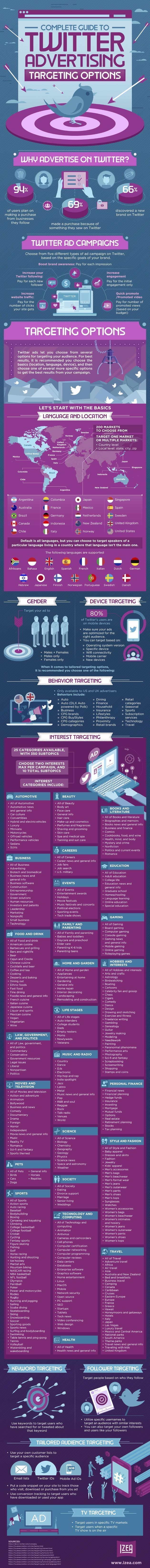 The Complete Guide to Twitter Advertising Targeting Options [Infographic]