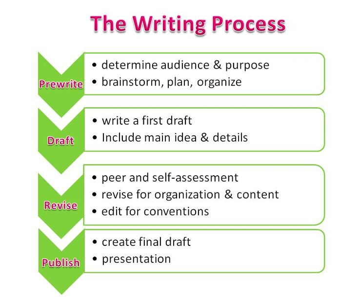 Teaching writing strategies