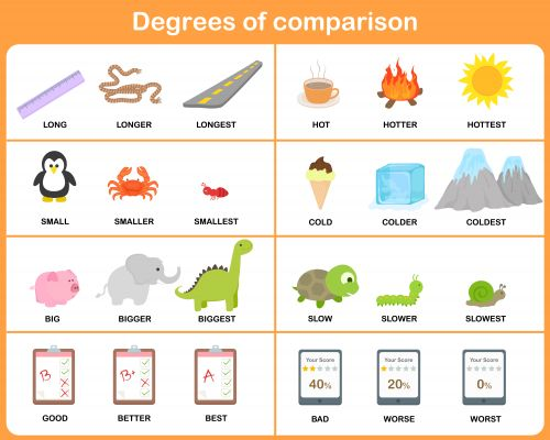 From selecting the appropriate words to identifying new vocabulary, these degrees of comparison posters are sure to be a hit in your classroom!  #freeposters #teacherresources