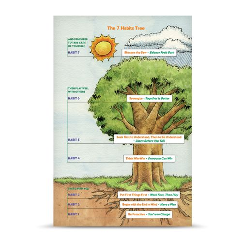 The 7 habits tree poster posters the leader in for 7 habits tree mural