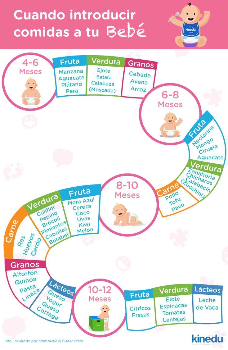 ¡Te compartimos esta guía muy útil sobre la introducción de alimentos sólidos! * Recuerde preguntarle a tu pediatra si tienes alguna pregunta sobre un tipo de alimento en específico.