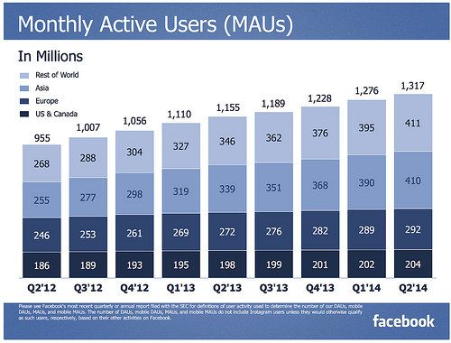 Congratulations Facebook! If Facebook were a country, it would be the 2nd largest country behind China.