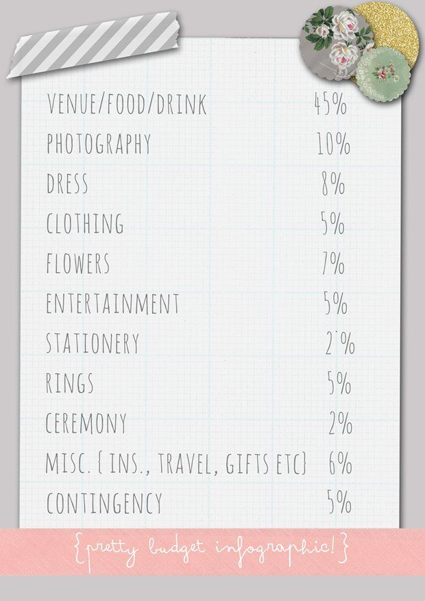 Wedding Budget Breakdown by Bride and Chic | Modern Wedding Ideas By Leading UK Wedding Blog
