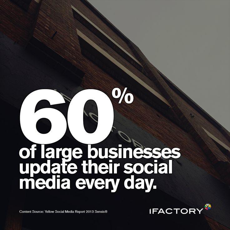 60% of large businesses update their social media every day #ifactory #social #media #socialmedia #business #australia #bne #digital #ifactorydigital #daily #statistics #stats