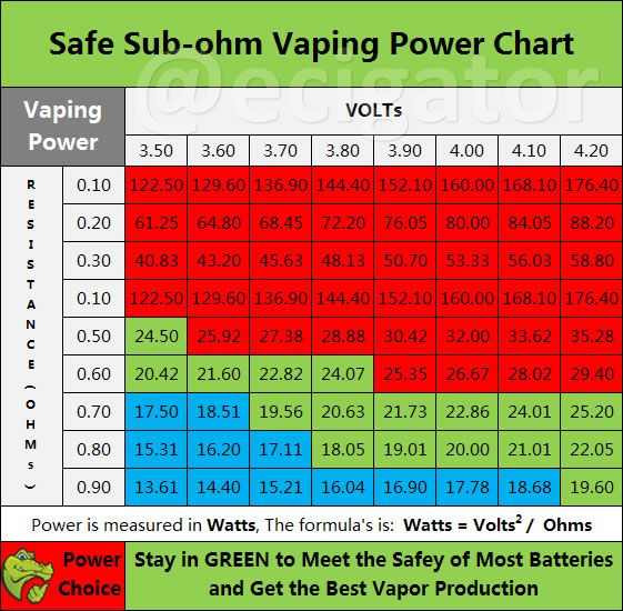 Part 1 Safe Vaping Power Chart For Variable Voltage E Cig