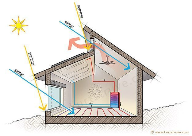 passive solar heating/cooling. Even better illustration of passive solar design principles.