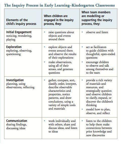 Inquiry Process in K