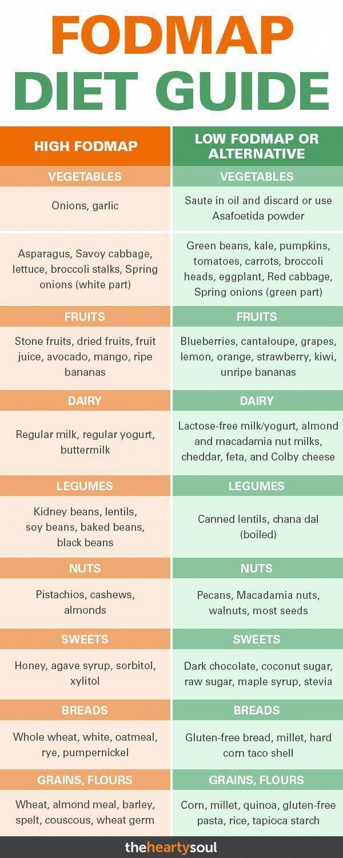 fodmap diet for weight loss