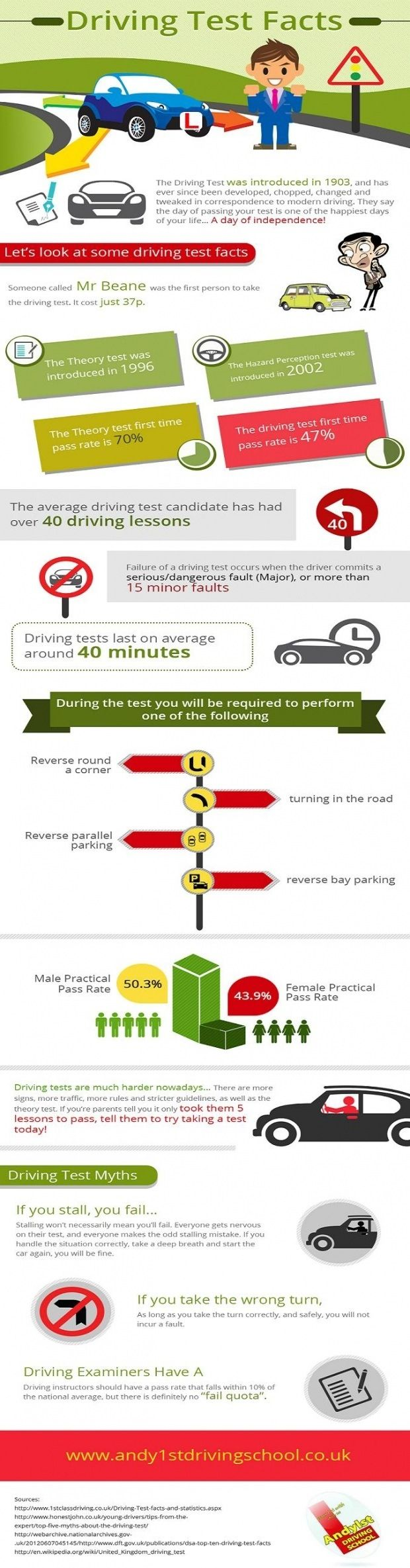 Driving test facts