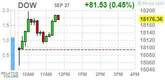 Wall Street - фондовые индексы США демонстрируют рост http://krok-forex.ru/news/?adv_id=10084 Обзор рынков | 27 сентября: Основные фондовые индексы Уолл-стрит выросли впервые раз за три дня во вторник, благодаря росту технологического сектора, но слабость цен на нефть ограничила рост. Технологический сектор S&P 500 вырос на 0,6% и дал самый большой толчок базовому индексу на фоне роста акций Alphabet (GOOG) и Amazon (AMZN).  Кроме того, стало известно, что в США цены на односемейное жилье…