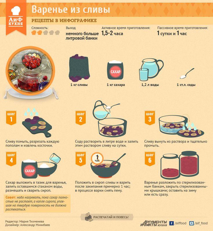 Как приготовить сливовое варенье - Кухня - Аргументы и Факты