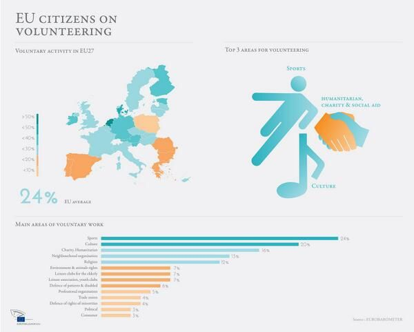 EU citizens on volunteering #voluntary #doingeurope