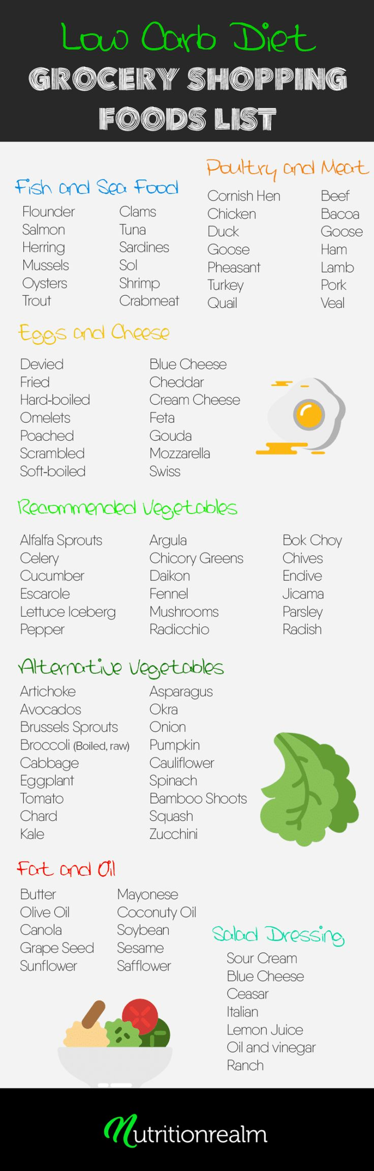 Lowcarb diet foods list for your grocery shopping