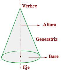 Resultado de imagen para cono en geometria