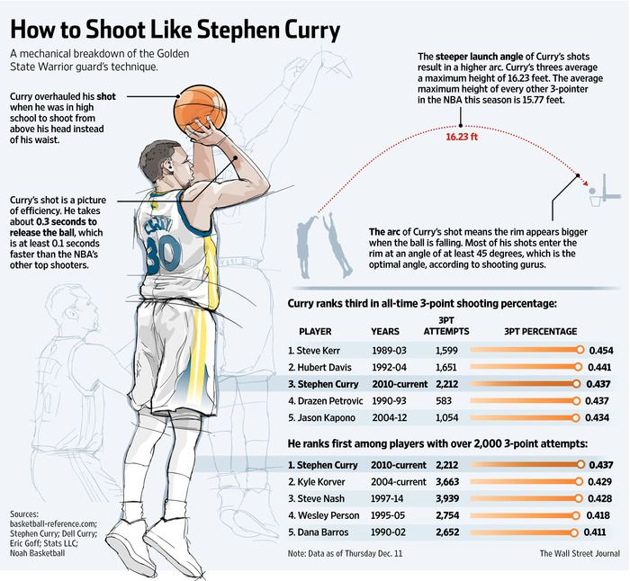 Statistically, Stephen Curry is on his way to rewriting the NBA record book. Mechanically, he makes physicists marvel.
