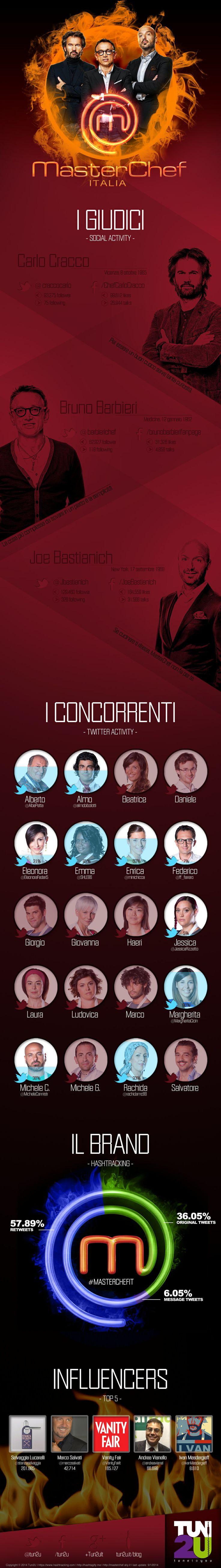 La Social Activity di MasterChef Italia | Infographic Love