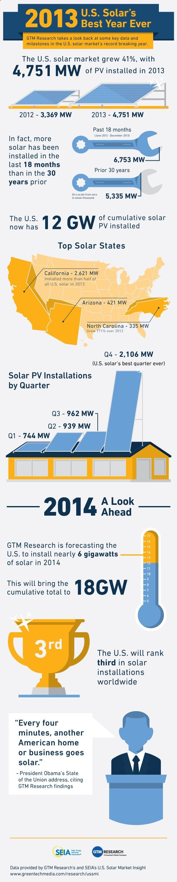 Vivint solar reviews california - 2013 Was Solar Energys Best Year Yet In The United States Take A Look At