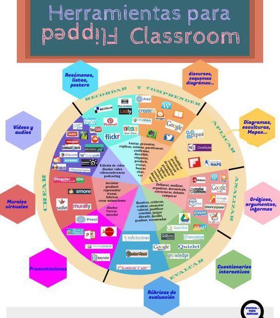 Recursos de Flipped Classroom | Nuevas tecnologías aplicadas a la educación | Educa con TIC