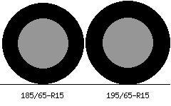 185/65r15 vs 195/65r15 Tire Comparison Side By Side