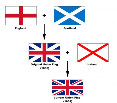 "This is a flag of The United Kingdom of Great Britain and Northern Ireland (the official name of the country). It is also called ""The Union Jack"". And these are the flags that make the Union Jack."