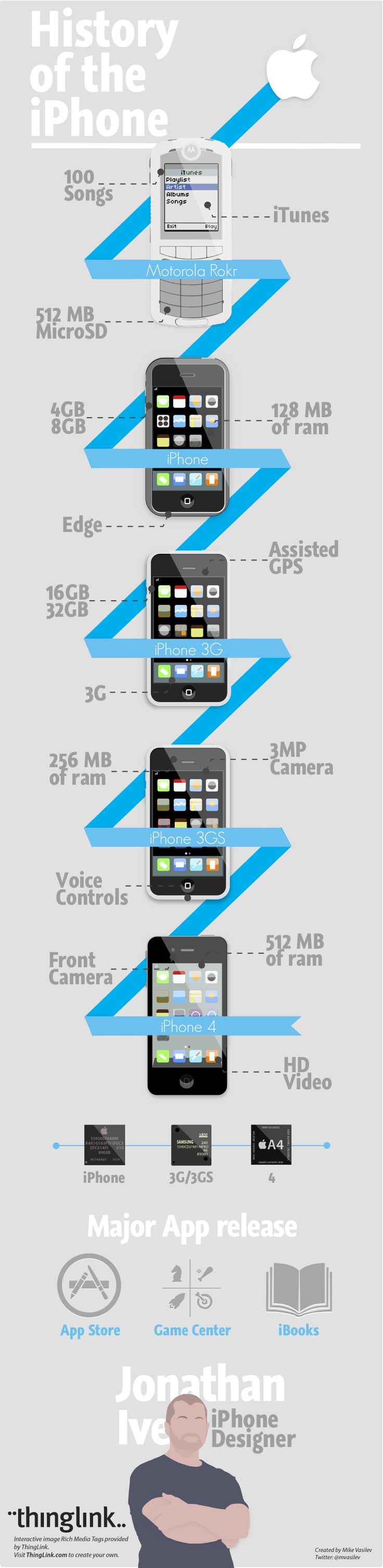 Nice way to use a ribbon to show connection and timeline.  History of the iPhone [INFOGRAPHIC]