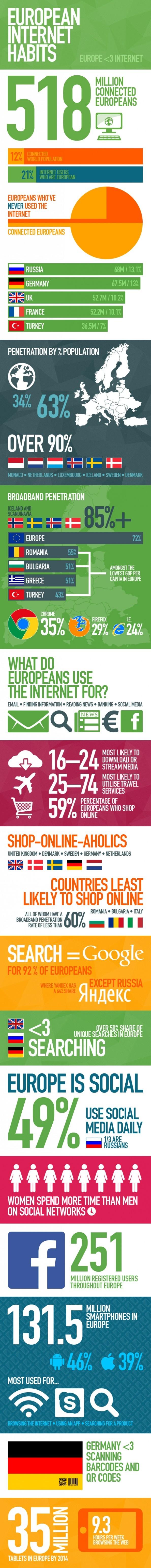 European internet habits Infographic