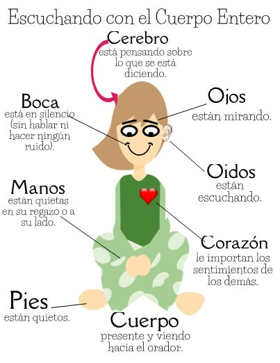 whole body listening poster in spanish perfect for your bilingual dual language or spanish. Black Bedroom Furniture Sets. Home Design Ideas