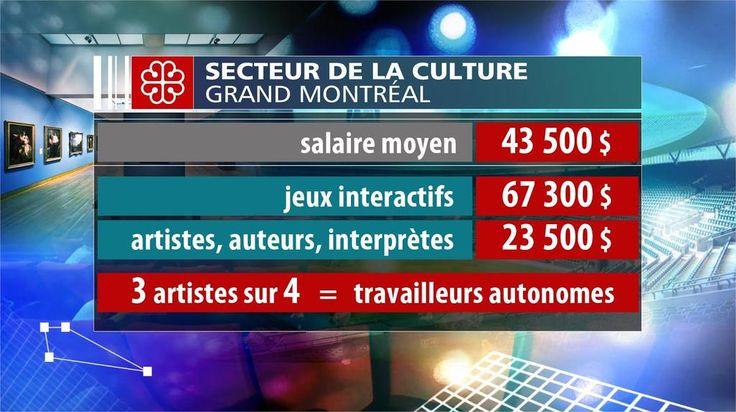 Comment améliorer le sort des artistes alors que la majorité vit dans une grande précarité? http://blogues.radio-canada.ca/geraldfillion/2015/06/01/plus-dargent-prive-en-culture/…