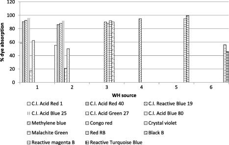 Study of water hyacinth in wastewater treatment