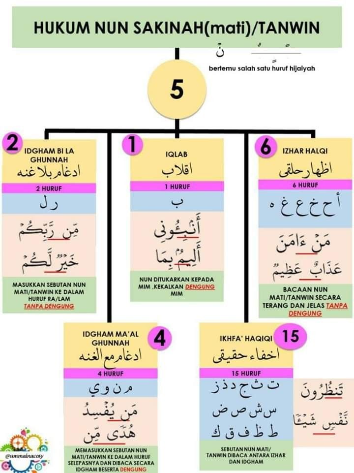 Hukum Bacaan Nun Mati : hukum, bacaan, Athirah, Hukun, Sakinah, Search, Puzzle,, Words,