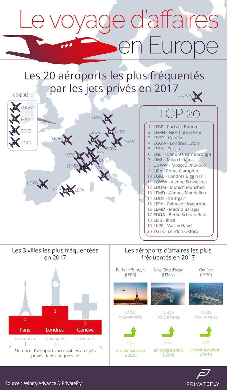 Classement des 20 premiers aéroports d'affaires européens / Privatefly