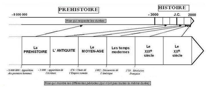 15 201 pingles frise chronologique ce2 incontournables frise chronologique histoire frise