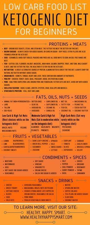 Ketogenic food list pdf infographic low carb clean eating lose ketogenic food list pdf infographic low carb clean eating lose weight get healthy grocery list shopping list for beginners forumfinder Gallery