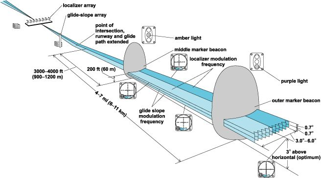 ILS Instrument Landing System, electronic equipment that guides an airplane precisely onto the runway. Two of its subsystems, 'localizer' and 'glide slope,' are radio transmitters on the ground which define respectively the straight-in course over the ground and the vertically slanting path to the touch-down point. A pair of needles on the panel provide the requisite guidance. On my approaches, it looks like a sword fight.  Outer - Middle - Inner Marker