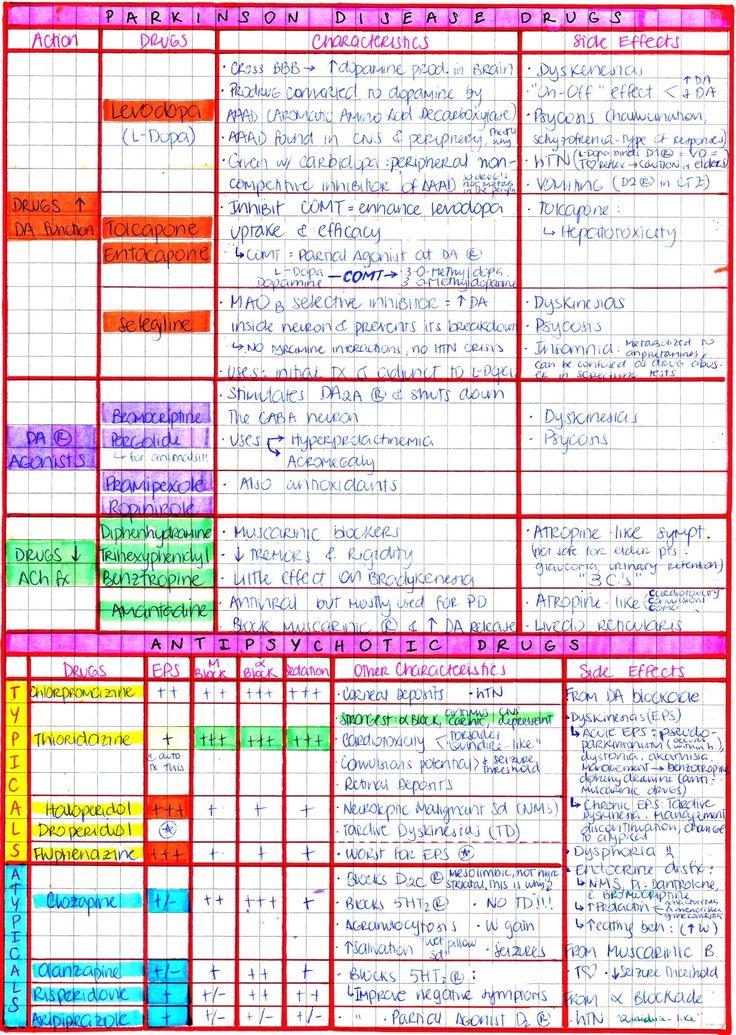 374 best Nursing School images on Pinterest Nursing schools - physical assessment forms