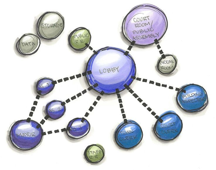 adjacency bubble diagram - Google Search