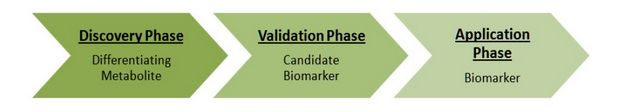 Biomarkers and the Future of Pediatric Gastroenterology by Lindsay M Moye, Jon Marc Rhoads and Yuying Liu in Biomedical Journal of Scientific & Technical Research (BJSTR) http://biomedres.online/fulltexts/BJSTR.MS.ID.000440.php