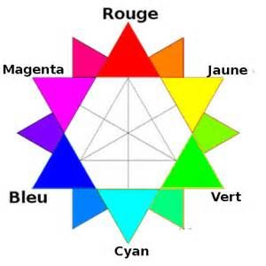 17 best images about cercle chromatique on pinterest frances o 39 connor egypt and triangles - Le cercle chromatique ...