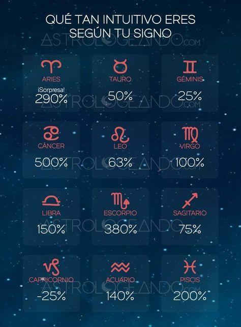 QUÉ TAN INTUITIVO ERES SEGÚN TU SIGNO #Astrología #Zodiaco #Astrologeando