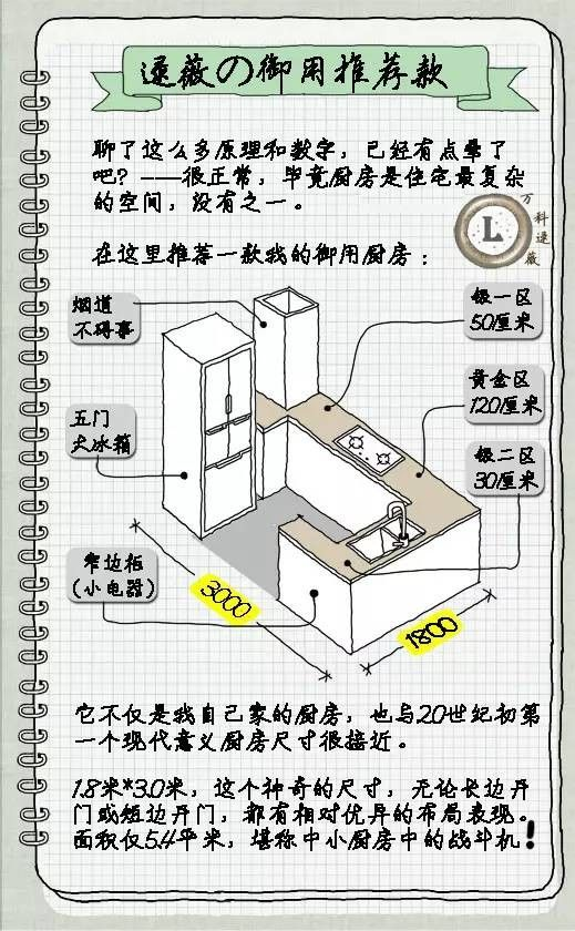 万科住宅设计师逯薇的写写画画11:《厨房·布局篇》_家的容器_传送门