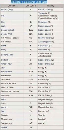 #Electricalengineering #electronics