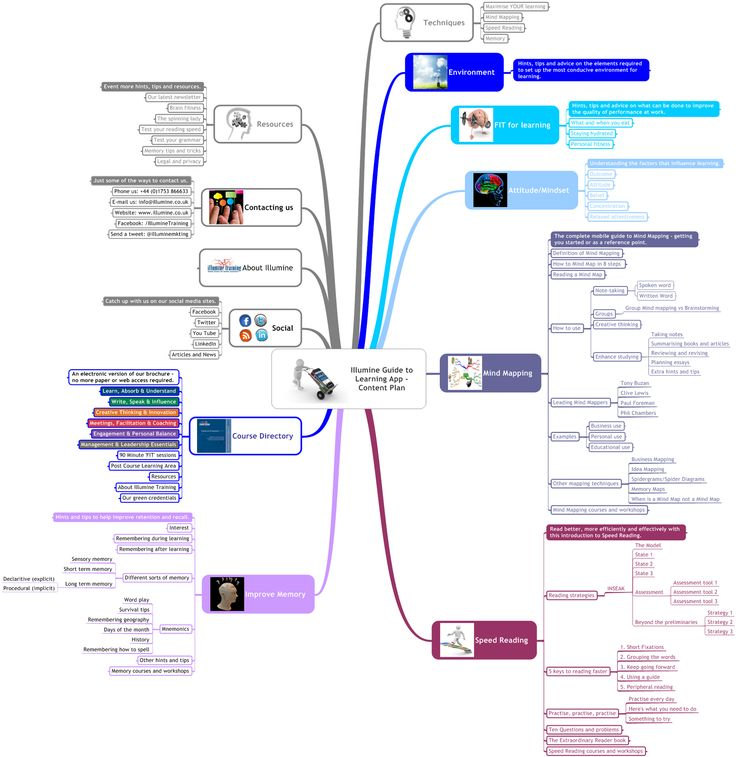 Business Letter Sample Business Mind Map Examples Business
