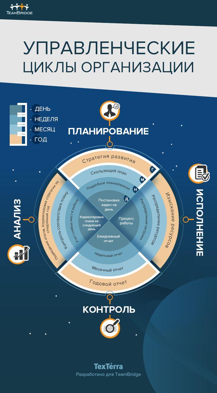 Управленческие циклы организации