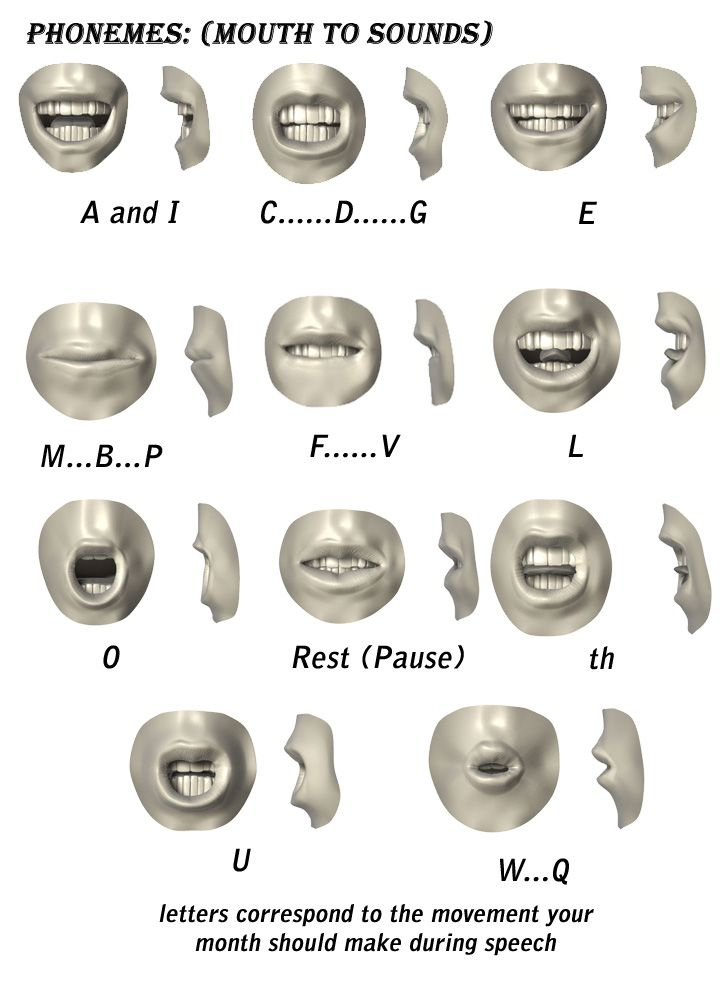 mouth pictures for sounds