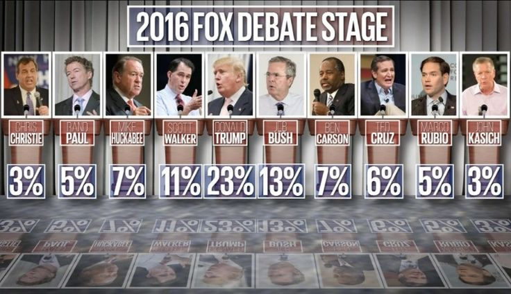 The First Republican Debate: The Winners and the Losers WRITTEN BY: PAMELA GELLERPUBLISHED ON: AUGUST 7, 2015  Read more at http://sonsoflibertymedia.com/2015/08/the-first-republican-debate-the-winners-and-the-losers/