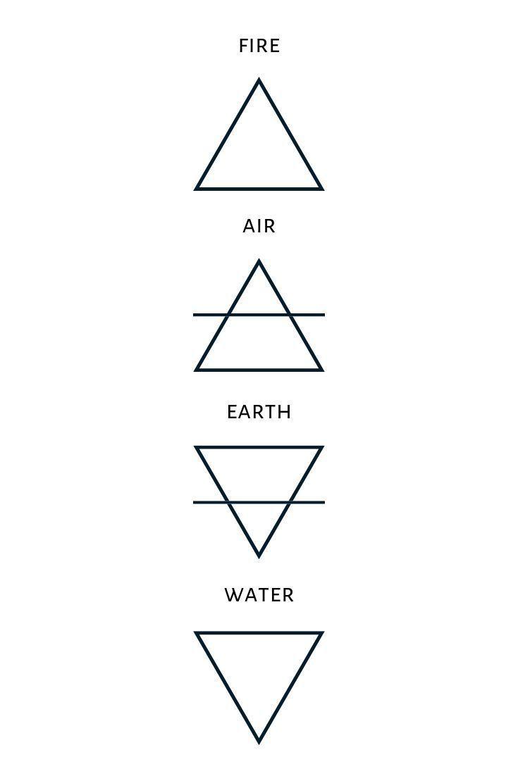 Was repräsentiert das Erdsymbol? Die Grundelement…
