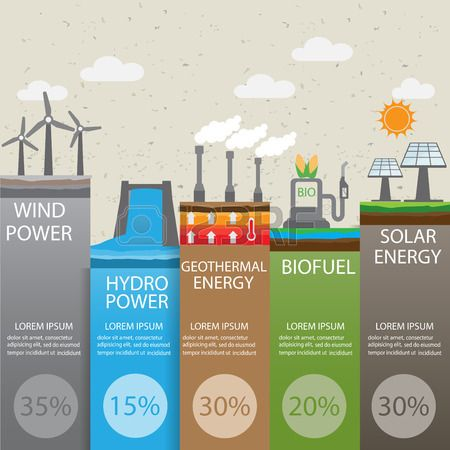 type of renewable energy infographics background and elements. there are solar, wind, hydro, biofuel geothermal energy for layout, banner, web design, statistic, brochure template. vector illustration