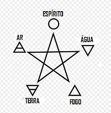 Pentagrama com os Quatro Elementos acrescidos do Éter, ou Espírito.