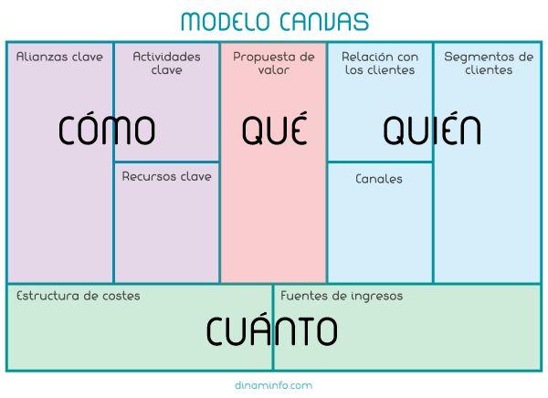 Define+tu+modelo+de+negocio+con+el+Modelo+Canvas